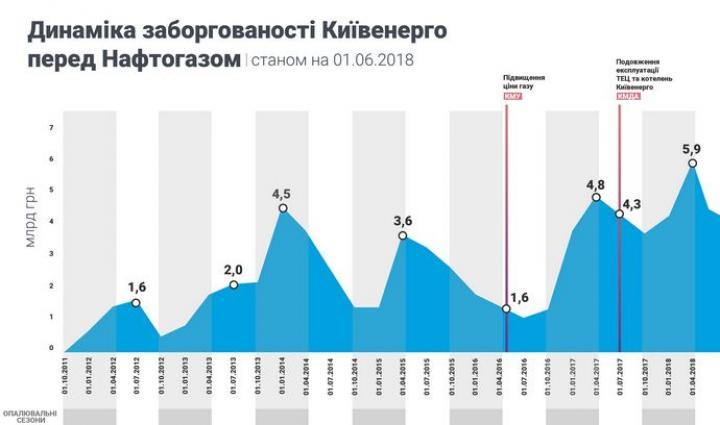 Алексей Хабатюк: горячая вода в Киеве. Есть ли свет в конце тоннеля?