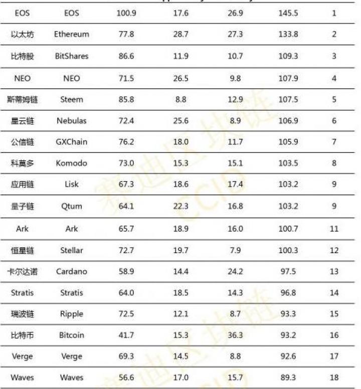 Биткоин вылетел из топ-10 китайского крипторейтинга