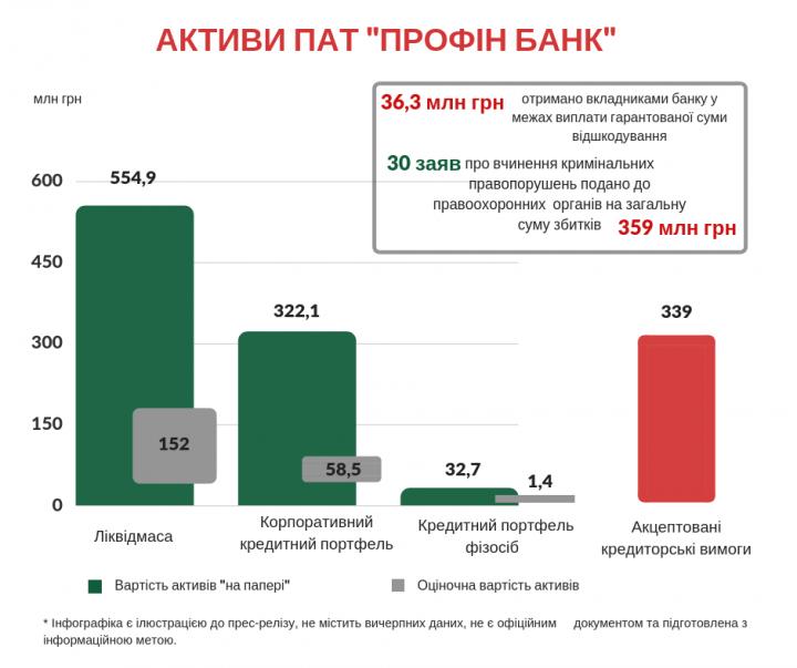 Сотни миллионов гривен были выведены из Профин банка через кредитование связанных лиц (инфографика)