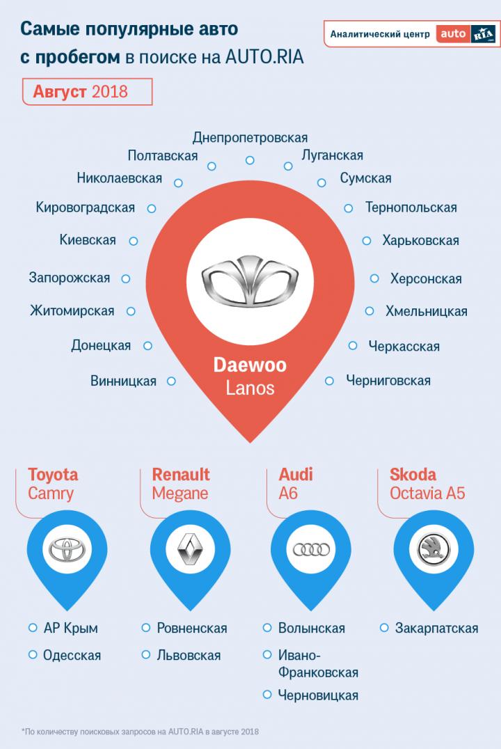 Какие авто осенью будут покупать украинцы? (Инфографика)
