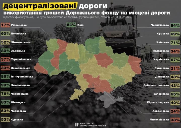 Омелян обнародовал рейтинг использования областями средств Дорожного фонда (инфографика)
