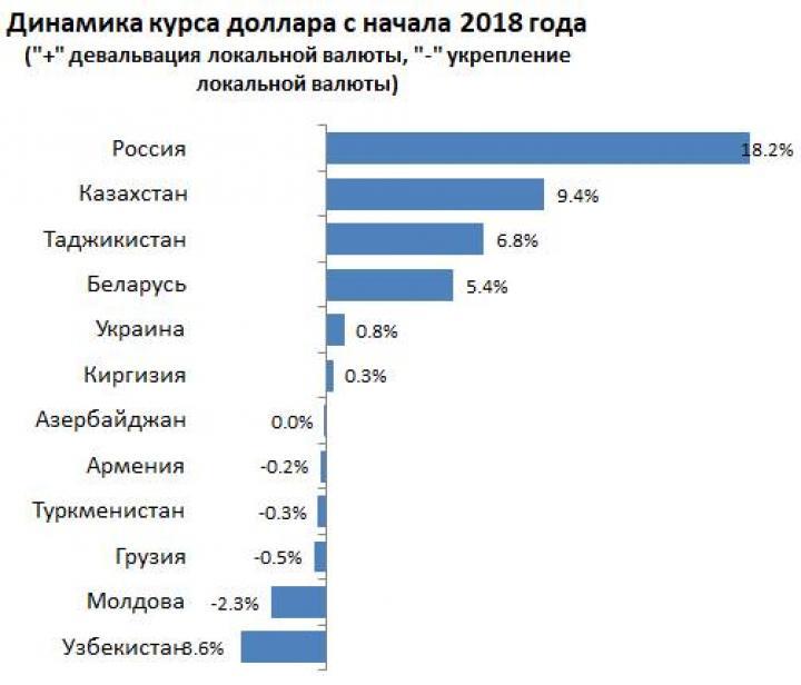 Лидер по уровню девальвации на постсоветском пространстве — исследование (инфографика)