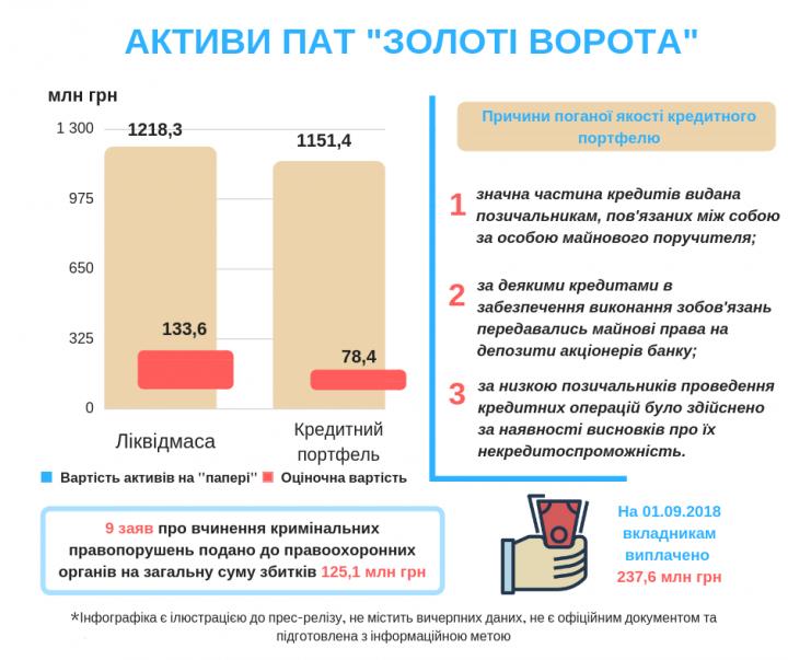 Рыночная стоимость активов АО «Банк Золотые Ворота» составляет всего лишь 11% от балансовой