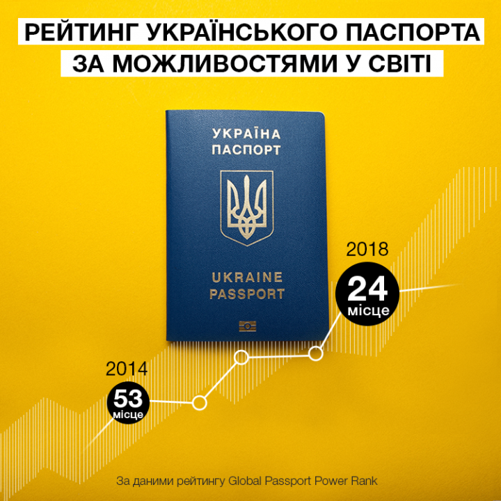 Украинцы могут путешествовать без виз в 90 стран — Порошенко (инфографика)