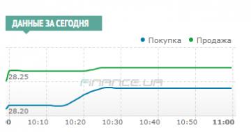 Межбанк: доллар подняли выросшая гривневая ликвидность и покупки импортеров