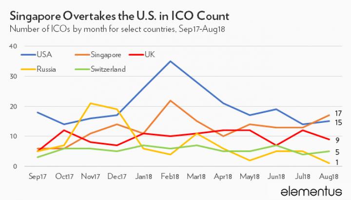 ICO-стартапы уже собрали почти 30 млрд долларов (инфографика)