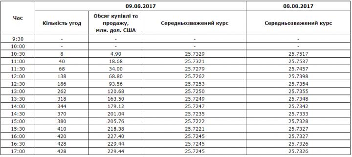 Межбанк: доллар к 28,14 подняли компенсация НДС Казначейством и «придержки» валюты экспортерами