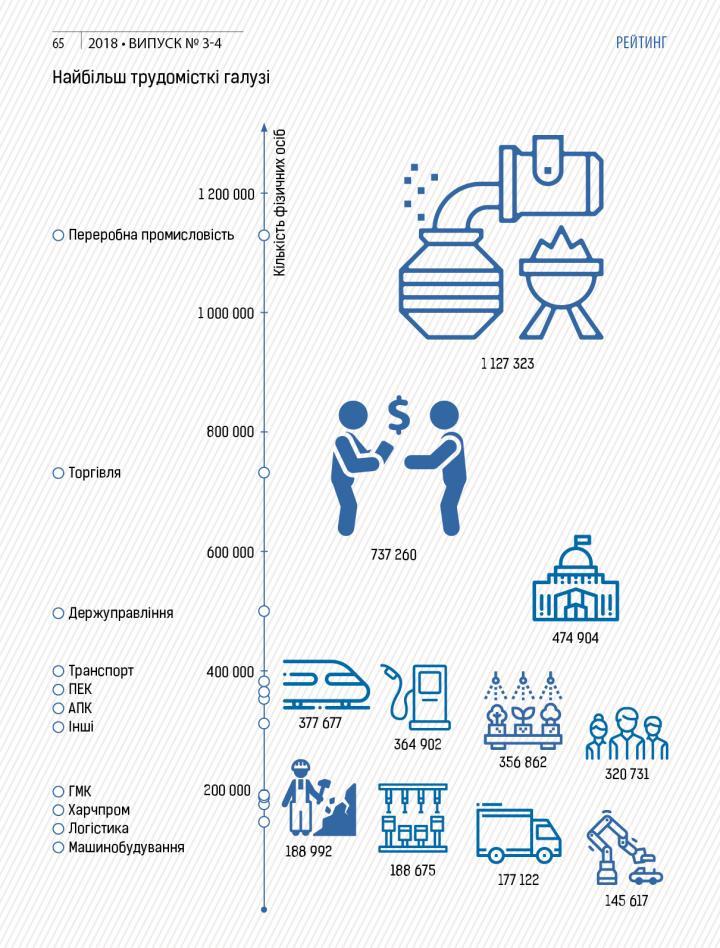 Названы отрасли экономики с максимальным количеством рабочих мест (инфографика)