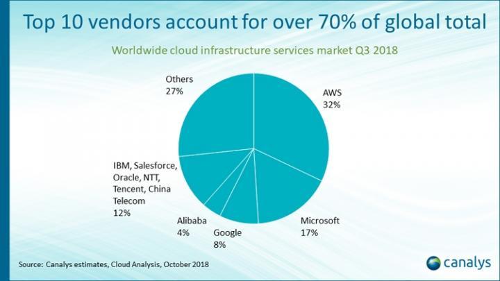 Рынок облачных инфраструктур вырос в полтора раза (инфографика)