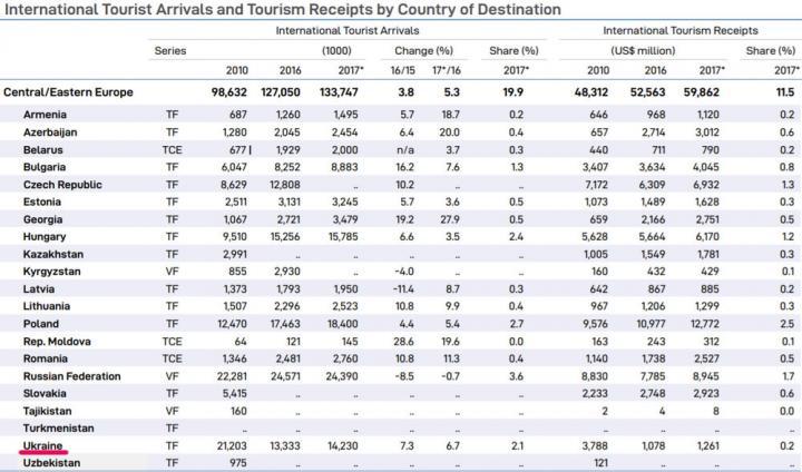 Кто больше всех заработал на туристах в 2017 году — ООН