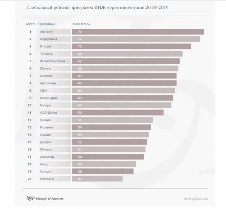 Названа лучшая страна для получения вида на жительство (инфографика)