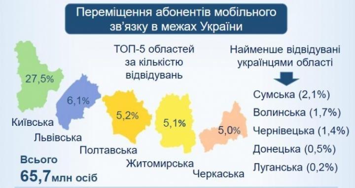 Названы 10 самых популярных среди украинцев стран (инфографика)
