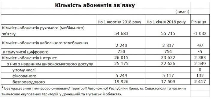 Количество абонентов мобильной связи с начала года сократилось на 1 млн (инфографика)