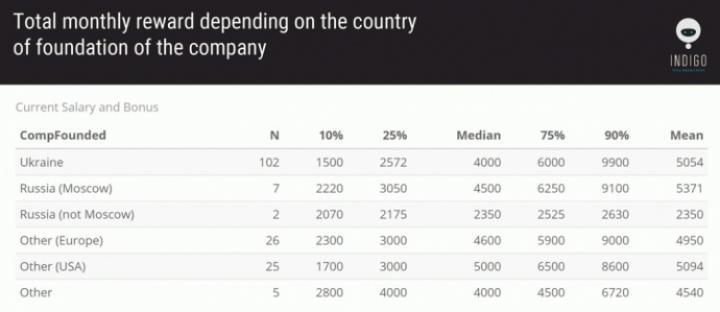 Сколько получают топ-менеджеры в украинской IT-сфере (исследование)