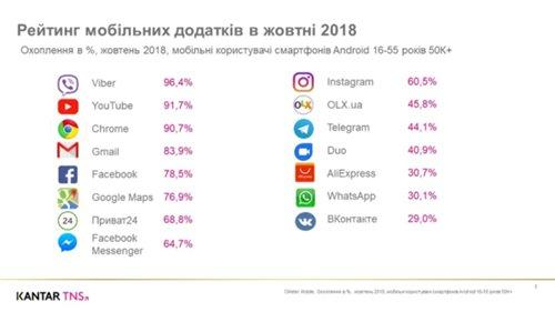 Эксперты назвали ТОП-15 самых популярных приложений среди украинцев