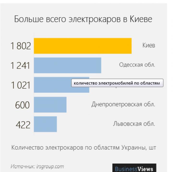 Где по Украине больше всего электромобилей (инфографика)