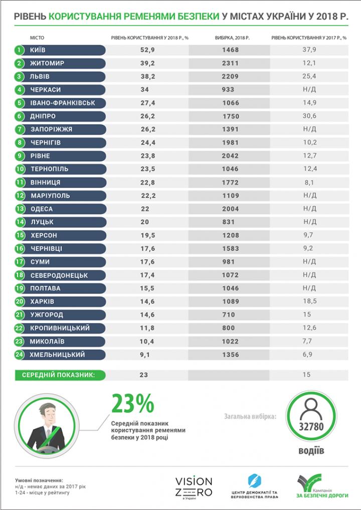 Составили рейтинг городов, где водители больше всего пользуются ремнями безопасности (инфографика)