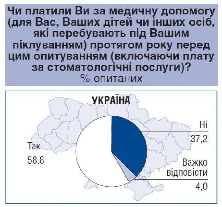 Посчитали, сколько украинцы тратят на лекарства (инфографика)