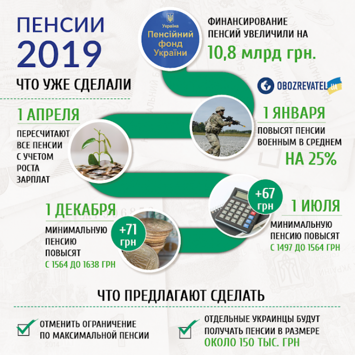 Украинцам выплатят сразу две пенсии: когда ждать (инфографика)