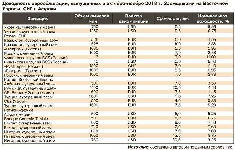 Суверенный заем Украины стал одним из самых дорогих в мире — эксперт