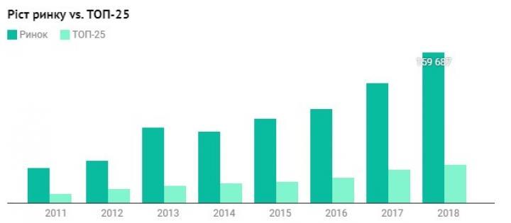 В Украине растут зарплаты и количество IT-специалистов (исследование)