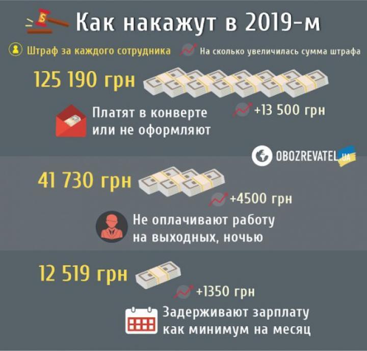 Какой штраф светит за зарплату в конверте (инфографика)