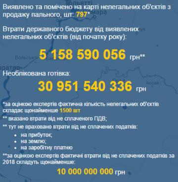 Украину «заливает» нелегальным топливом