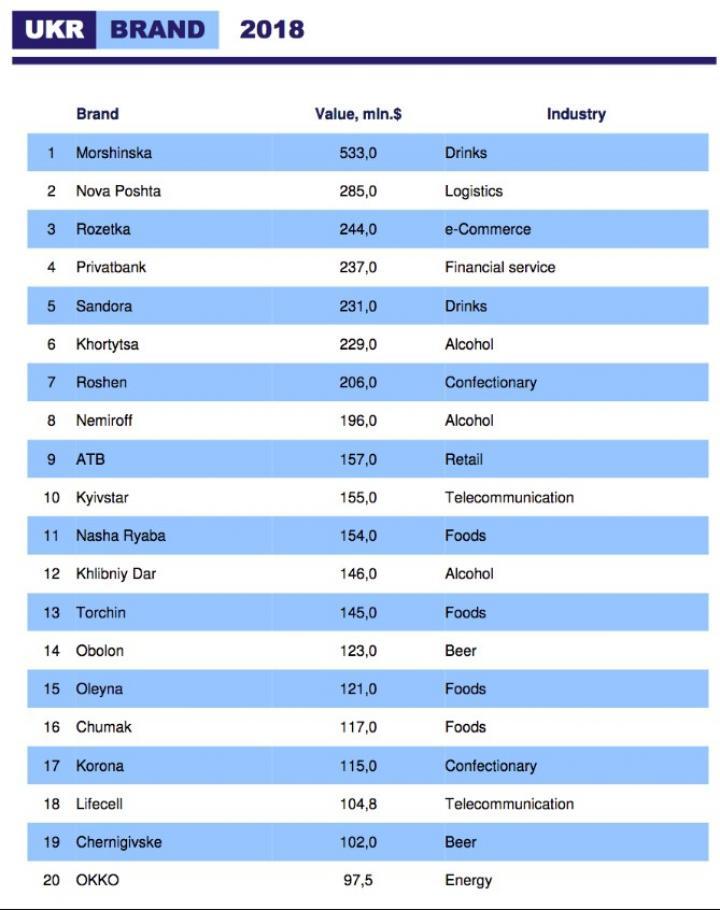 Самые дорогие бренды Украины (инфографика)