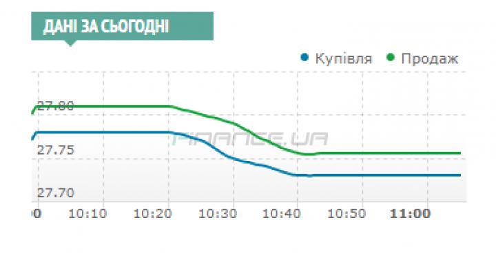 Межбанк: доллар уронили агрессивные продажи СКВ экспортерами и новость о возобновлении «отношений» Киева с МВФ