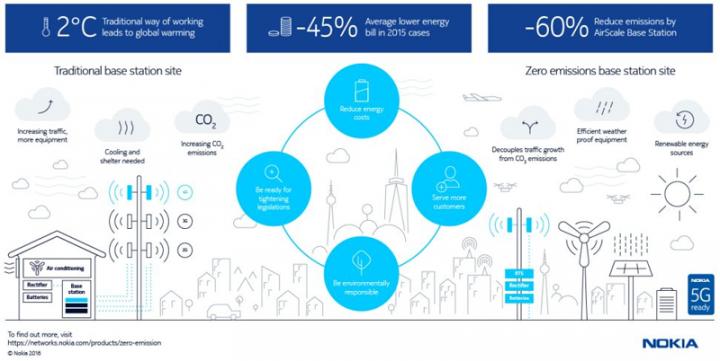 Nokia, Elisa и Efore установили базовую станцию с жидкостным охлаждением (инфографика)