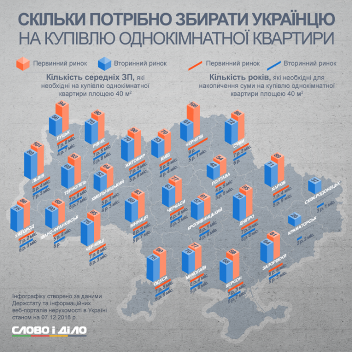 Как долго придется откладывать на покупку 1-комнатной квартиры в Украине (инфографика)
