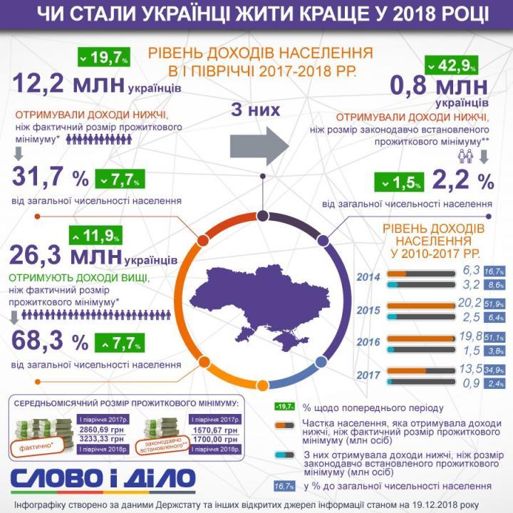 Стали ли украинцы жить лучше в 2018 году (исследование)
