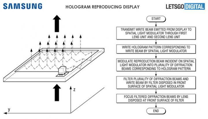 Samsung представил концепт голографического смартфона