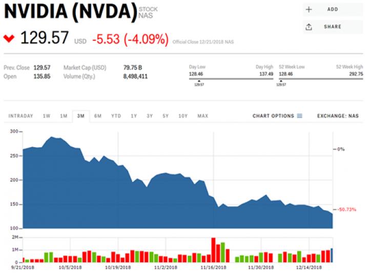 NVIDIA возглавила список худших компаний для инвестиций (инфографика)