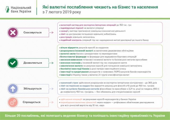 НБУ разрешит покупать валюту онлайн (инфографика)