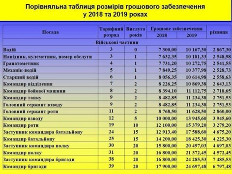Стали известны суммы повышенных зарплат украинских военных (инфографика)