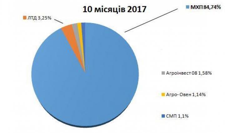 ТОП-5 экспортеров курятины Украины (инфографика)