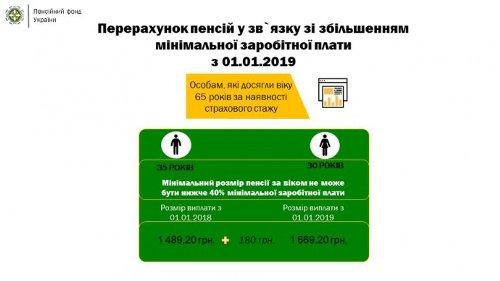Двум миллионам украинцев повысили пенсии (инфографика)