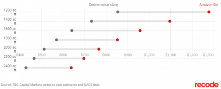 Магазины без касс Amazon Go оказались прибыльнее обычных