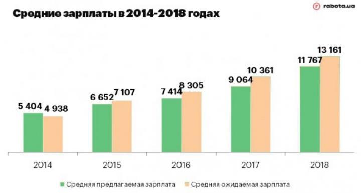 Как изменились зарплаты в Украине за последние 4 года (инфографика)