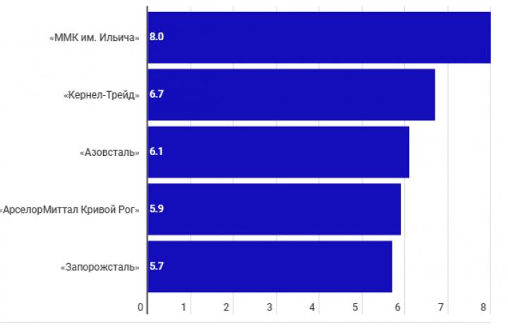 Названы топ-5 получателей бюджетного возмещения НДС (инфографика)