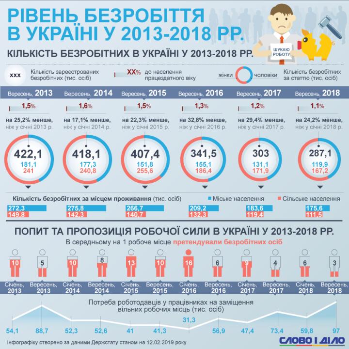 Как менялся уровень безработицы в Украине за последние шесть лет (инфографика)