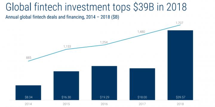 Сергей Кравец: будущее fintech. Компании, которые меняют мир денег уже сегодня