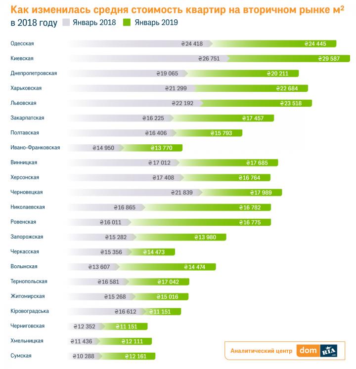 В Украине подешевели хрущевки (инфографика)
