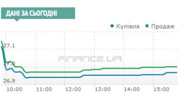 Межбанк: доллар к 26,96 уронили продажи СКВ участниками вторничного аукциона ОВГЗ и экспортеров