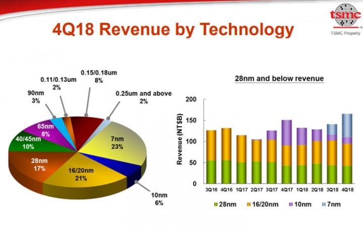 Замечено снижение спроса на новейшие техпроцессы TSMC (инфографика)