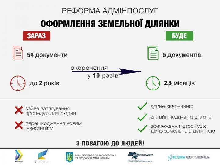 Оформление земельного участка обещают упростить (инфографика)