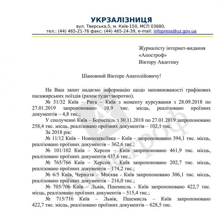 Названы самые популярные у украинцев поезда «Укрзализныци» (список)