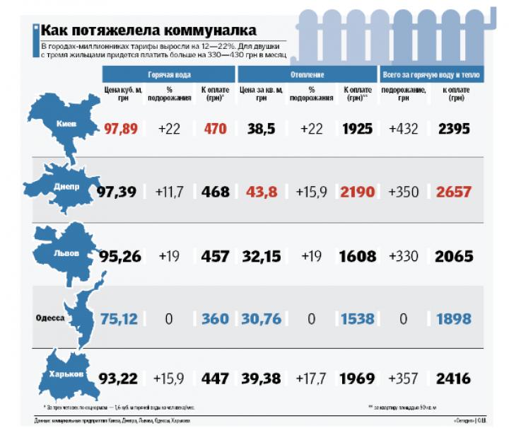 Новые тарифы: сколько платят в разных городах (инфографика)