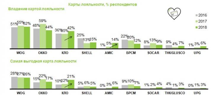 Лидеры по картам лояльности среди АЗС — исследование (инфографика)